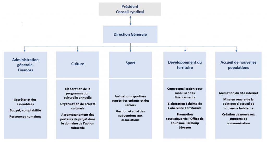 organigramme des compétences - Structure du Syndicat Mixte du lévézou en Aveyron